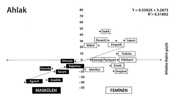 ahlak-ve-cinsiyet-iliskisi